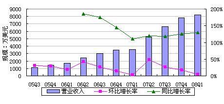 百度(BIDU)2008年第一季度(Q1)财报(赚)