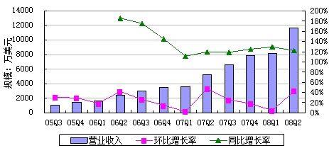百度(BIDU)2008年第二季度(Q2)财报(赚)