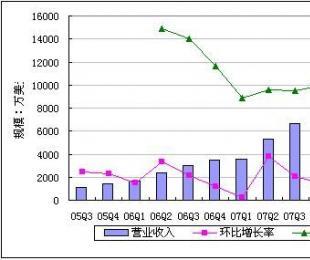 百度(BIDU)2008年第三季度(Q3)财报(赚)