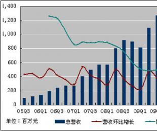 百度(BIDU)2009年第四季度(Q4)财报(赚)