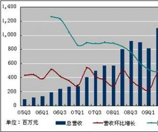百度(BIDU)2009年第三季度(Q3)财报(赚)
